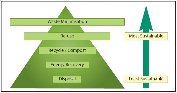Essay on eco friendly garbage management scheme